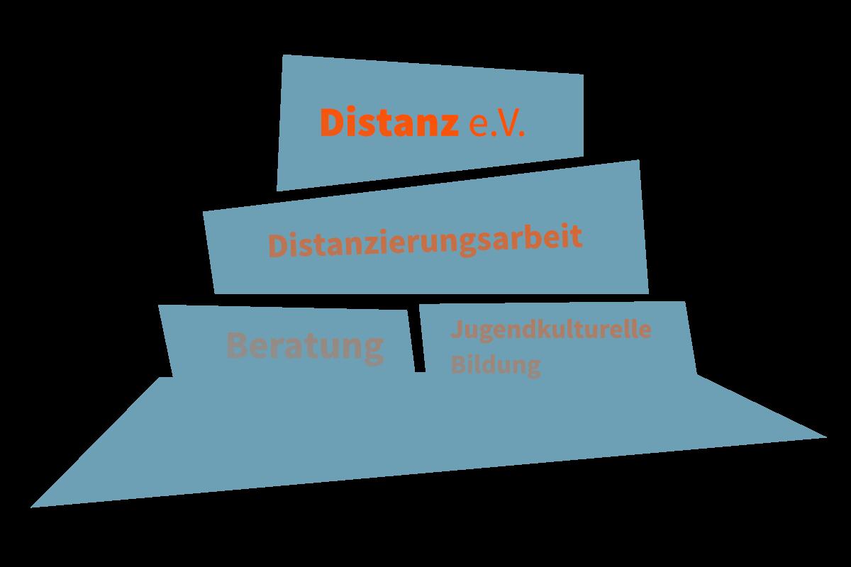Diagramm: Distanz e.V. wird als oberster Baustein dargestellt. Mittig liegt Distanzierungsarbeit als sehr breiter Baustein und zuunterst sind zwei Bausteine zu sehen: Beratung und Jugendkulturelle Bildung.